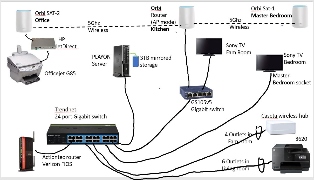 Re Looking For Buy Netear Orbi Rbk50 Few Quest Netgear Actiontec Wiring Diagram Communities