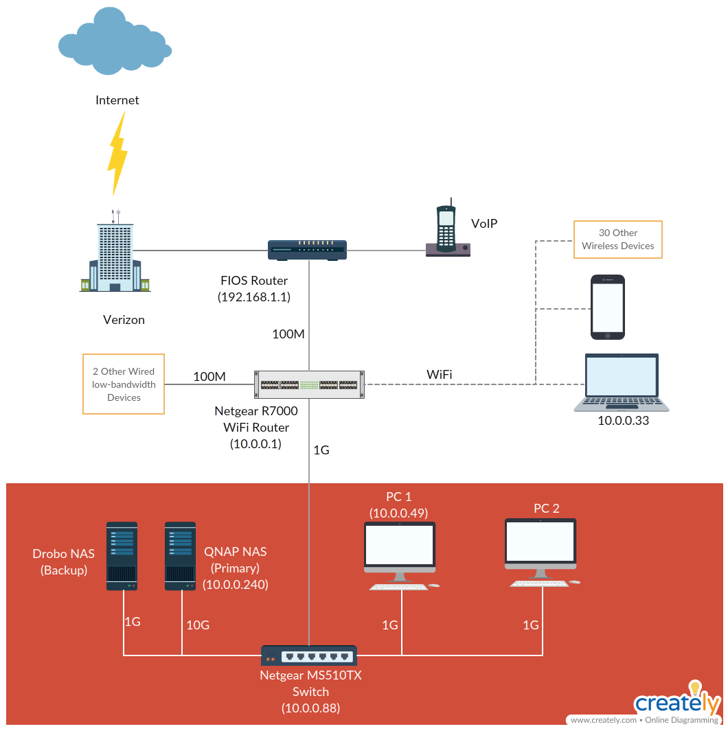 Nas Home Network Wiring Diagram on