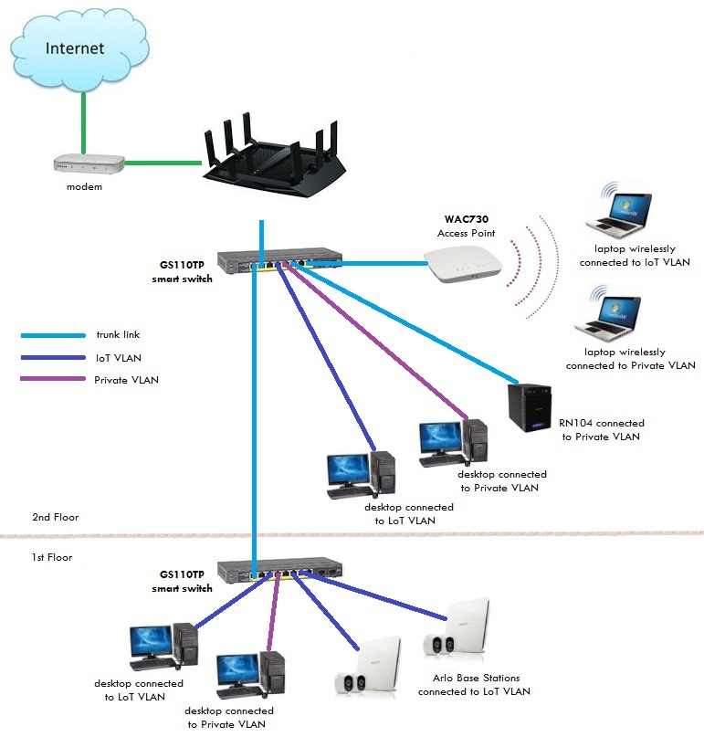 update home network for iot and private devices