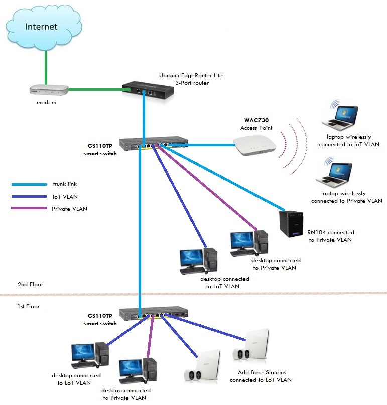the router os designed and build by mikrotik engineering essay Routeros licensing license purchasing a license for routeros entering a  routeros license key replacement key hardware.