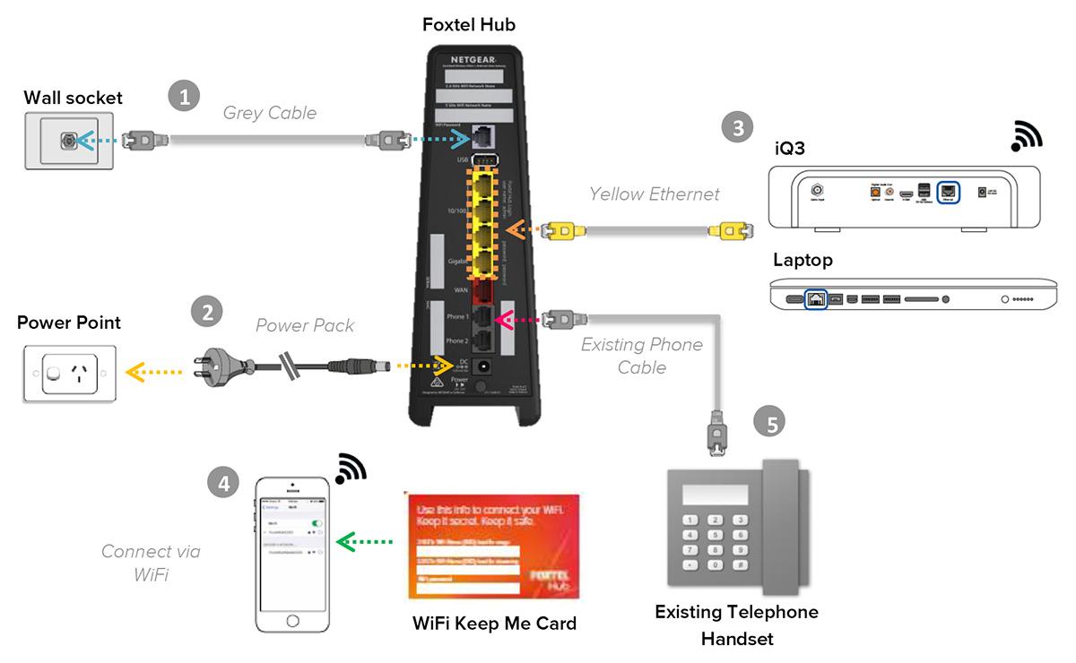Solved: Re: Nighthawk X4S VoIP issues - NETGEAR Communities