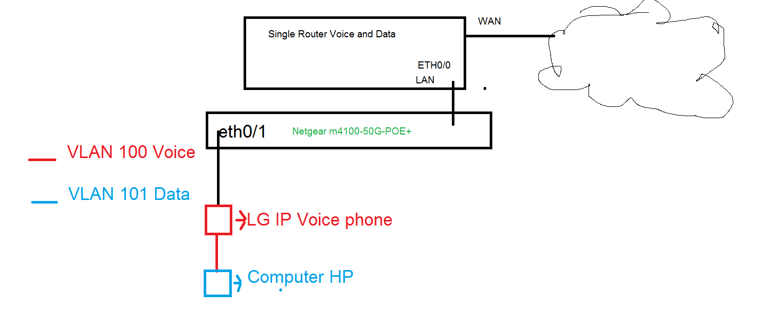 Vlan configuration for voice and data on a same po