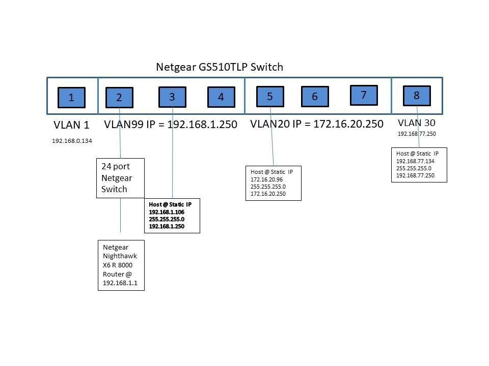 NetGear VLAN config.jpg