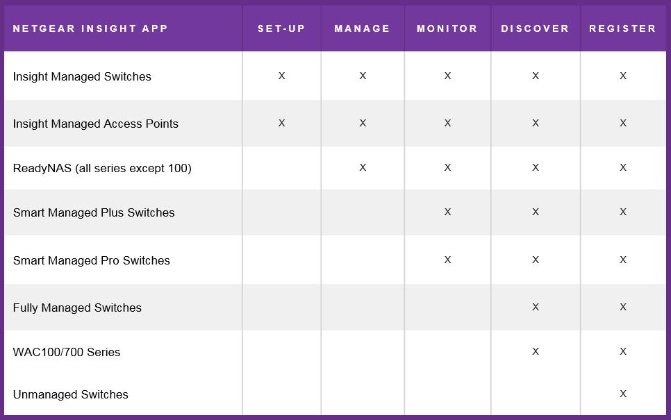 Insight Management App Compatibility Matrix