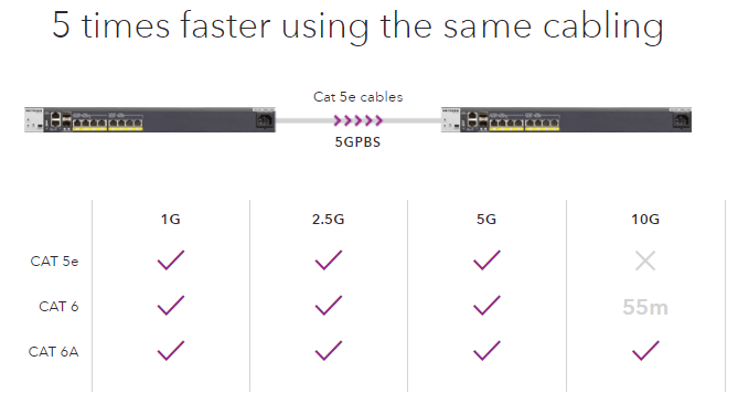 5-Times-Faster-Same-Cabling.png