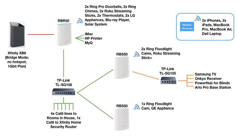My Ethernet Backhaul Setup Netgear Communities