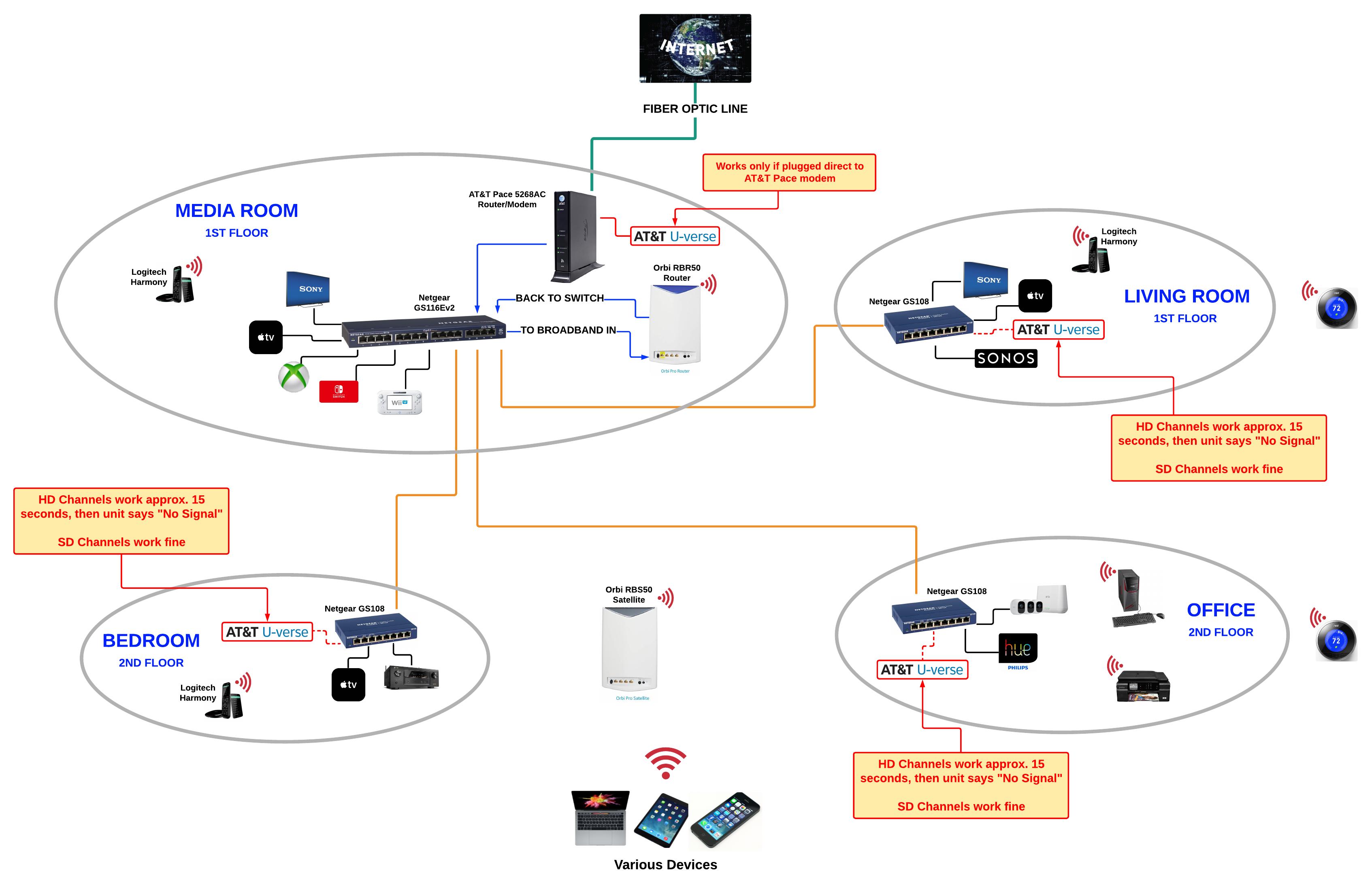 Att Uverse Ethernet Wiring Diagram | Wiring Diagram on