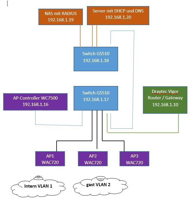 WLAN Gastnetz WAC720/WC7520 und POE-Switch GS510 d