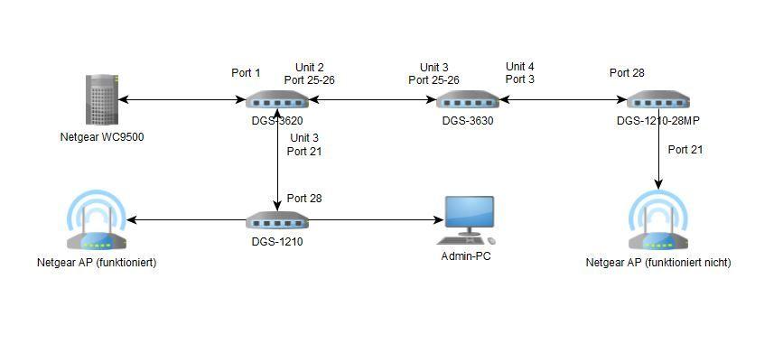 5. Netzwerkplan