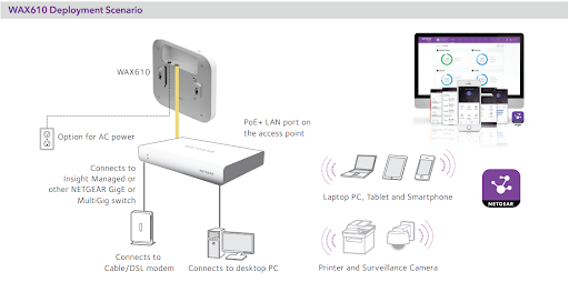 WiFi 6 Access Point Deployment Example
