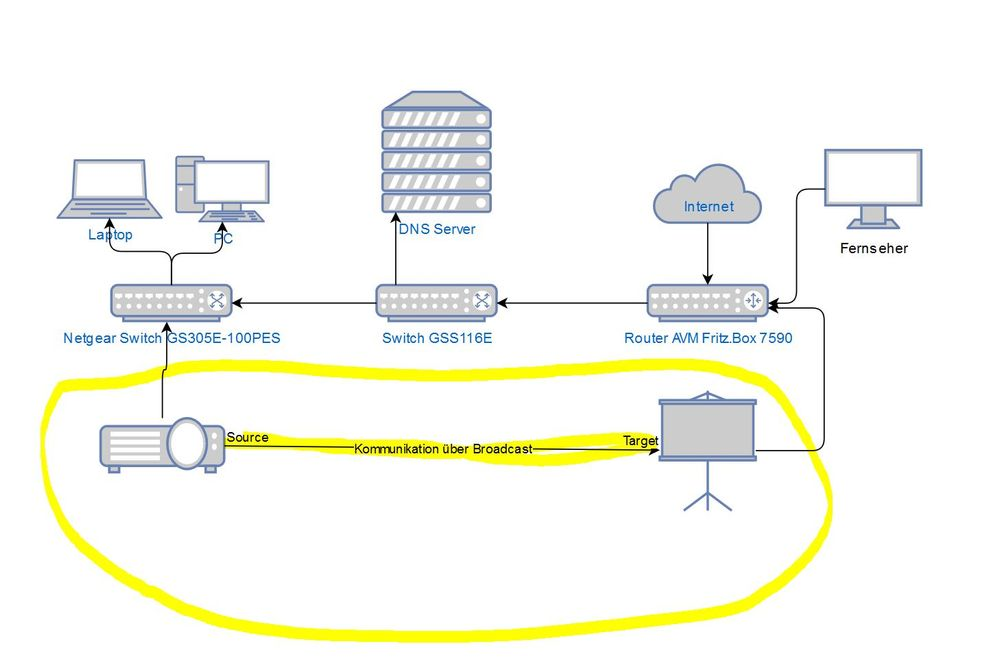 Netzwerkskizze mit farblicher Kennzeichnung.JPG