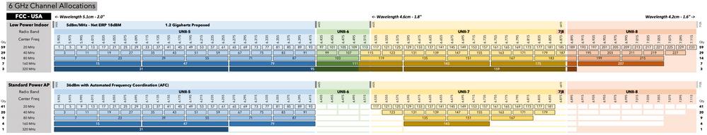 6GHz Unlicensed Spectrum - Wide.png