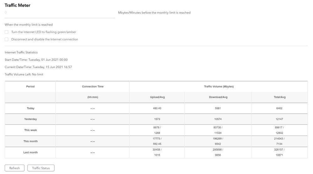 RAX50_traffic_meter_after_reset.jpg