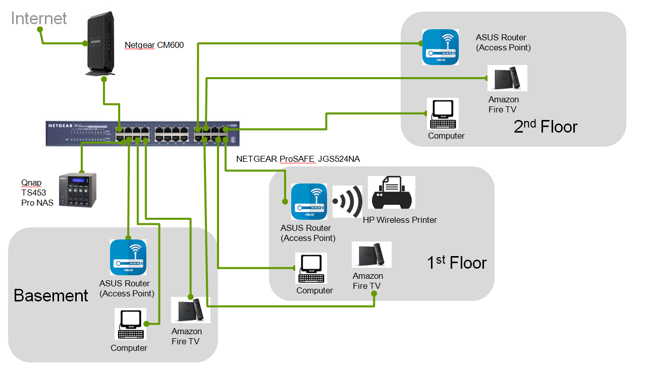 Solved  Setting Up Netgear Prosafe Jgs524 W   Wireless Acce