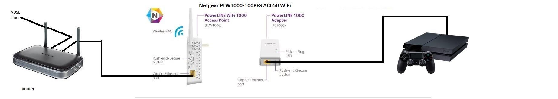 Netgear PLW1000-100PES AC650 WiFi.JPG