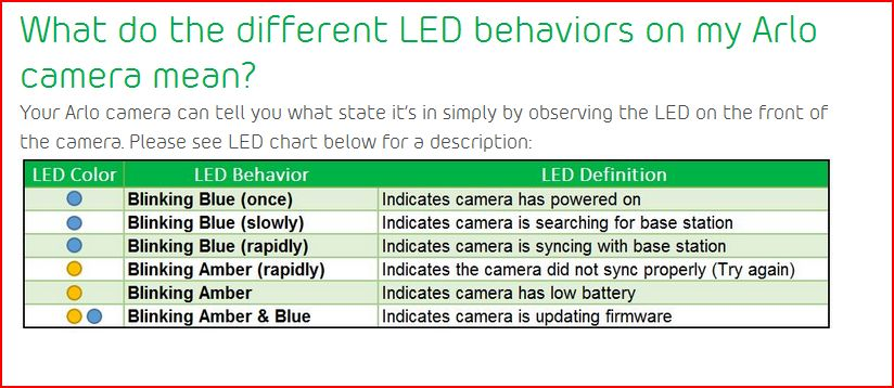 Solved: Camera went offline; blinking amber light on camer ...