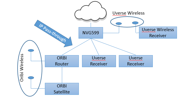 Solved: Orbi and UVerse Wireless Receivers - NETGEAR Communities on 2wire uverse connection diagram, time warner connection diagram, u-verse diagram, at&t network diagram, at&t modem diagram,
