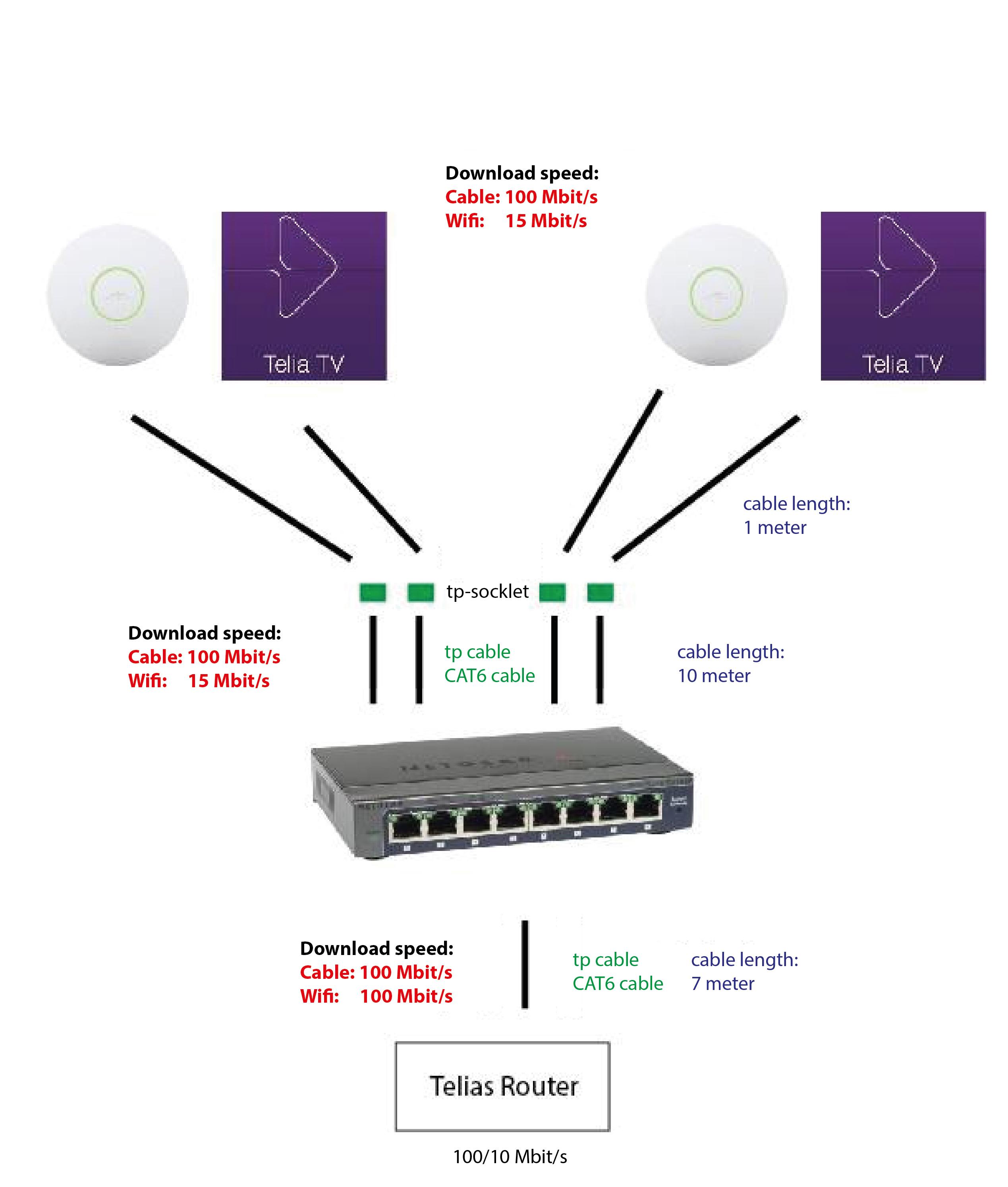 problem med wifi telia