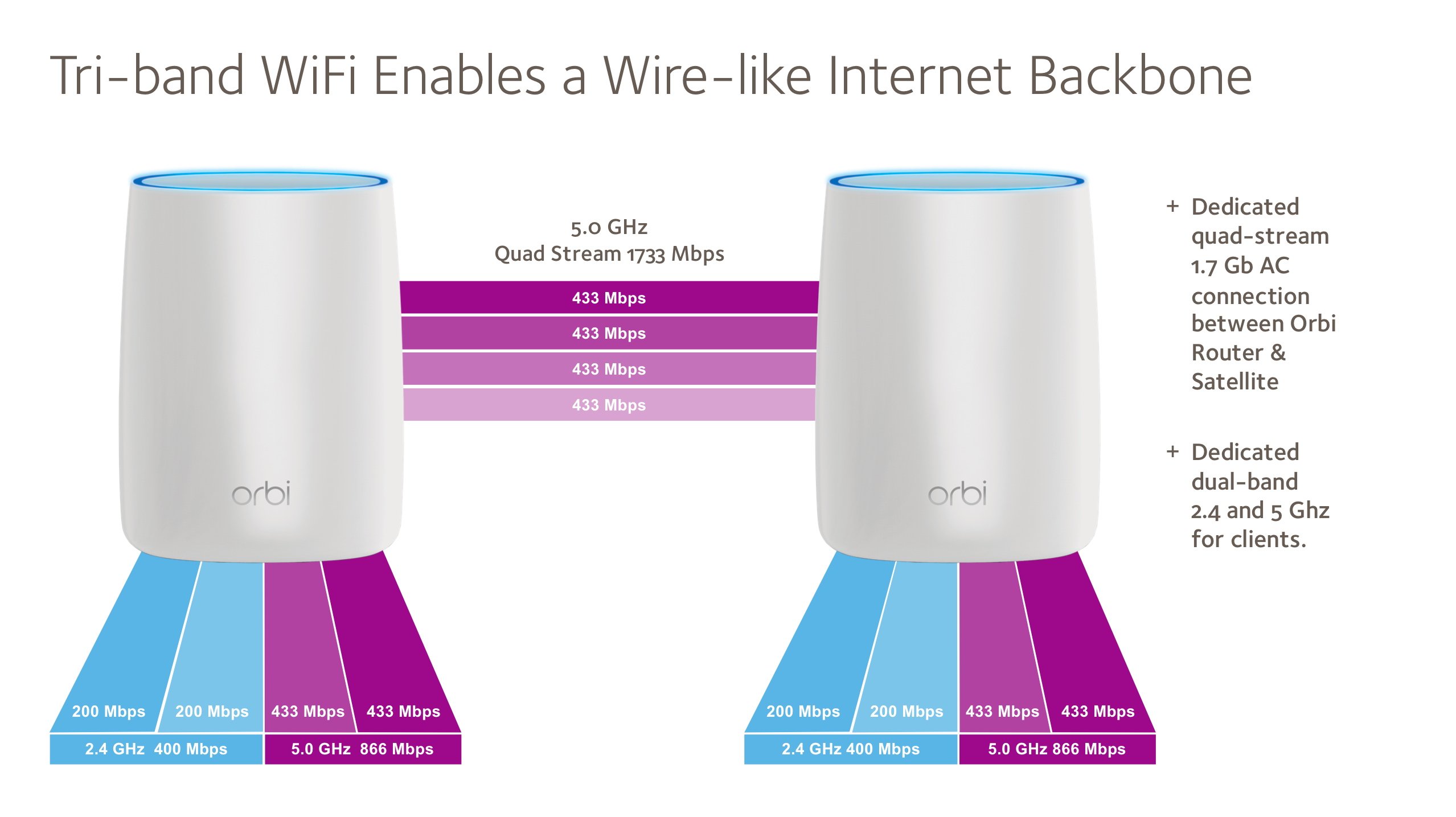 how to connect netgear wifi