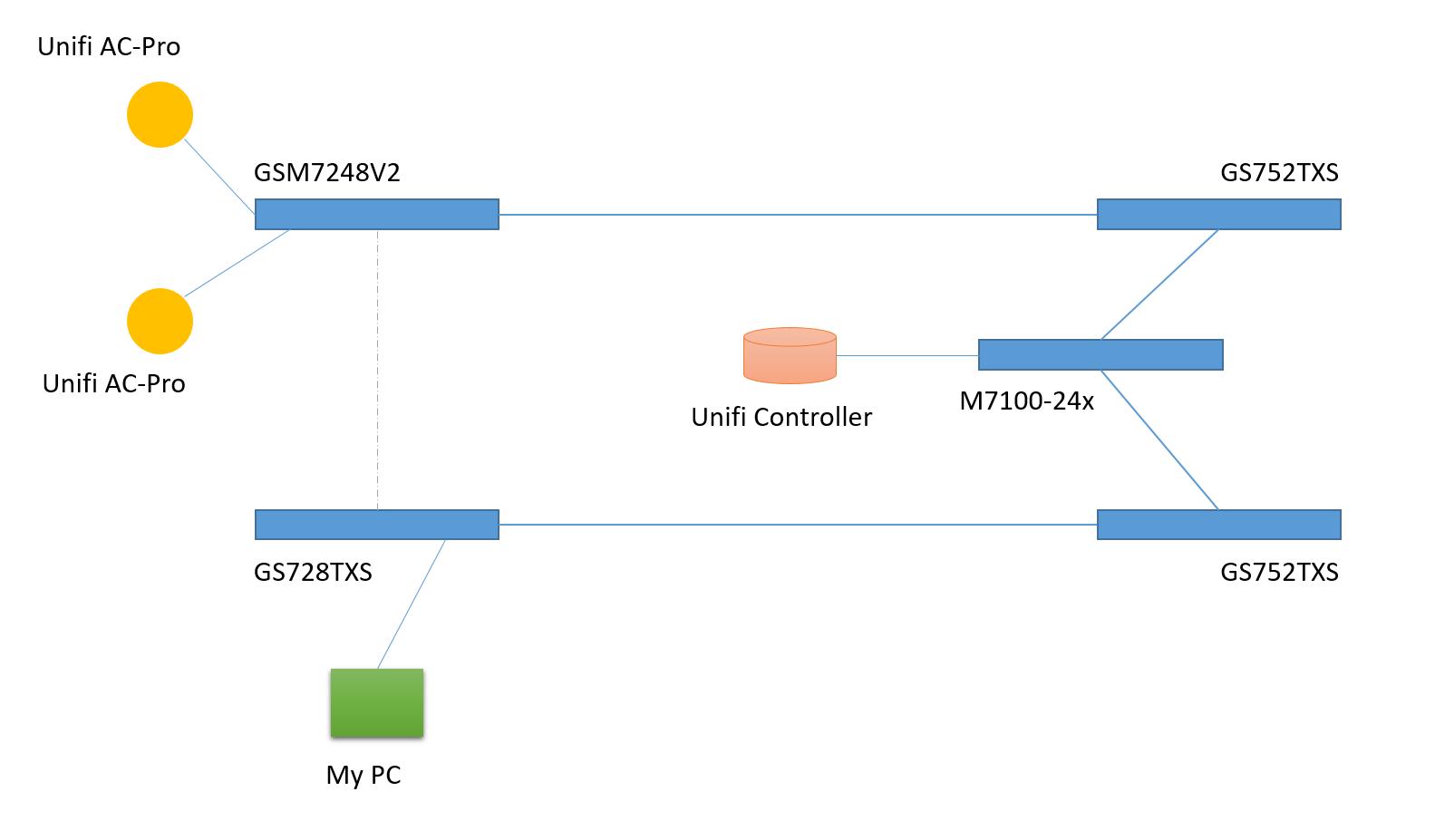 Solved: STP Leak using Broadcast packet 01:80:c2:00:00:1c