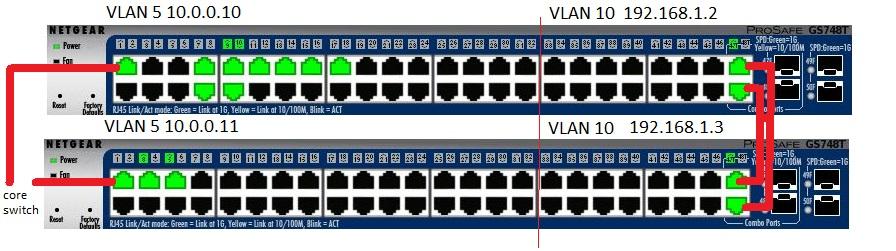 Netgear GS748Tv5 vlan and lag config - NETGEAR Communities