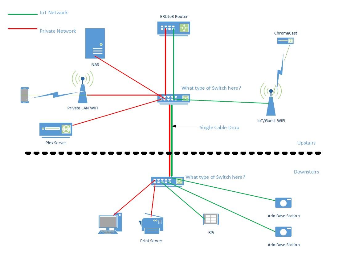 solved redesign home lan for iot netgear communities LAN Cable Connection Diagram homenetworkjpg jpg