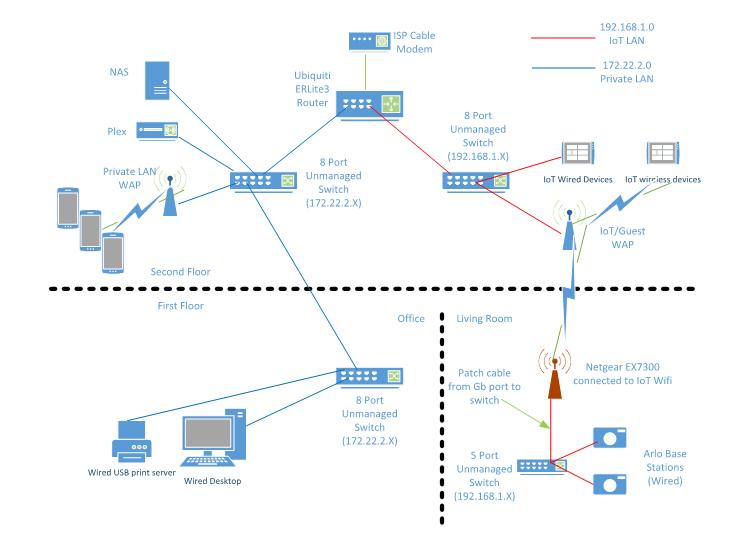 Solved: Redesign home LAN for IoT - NETGEAR Communities