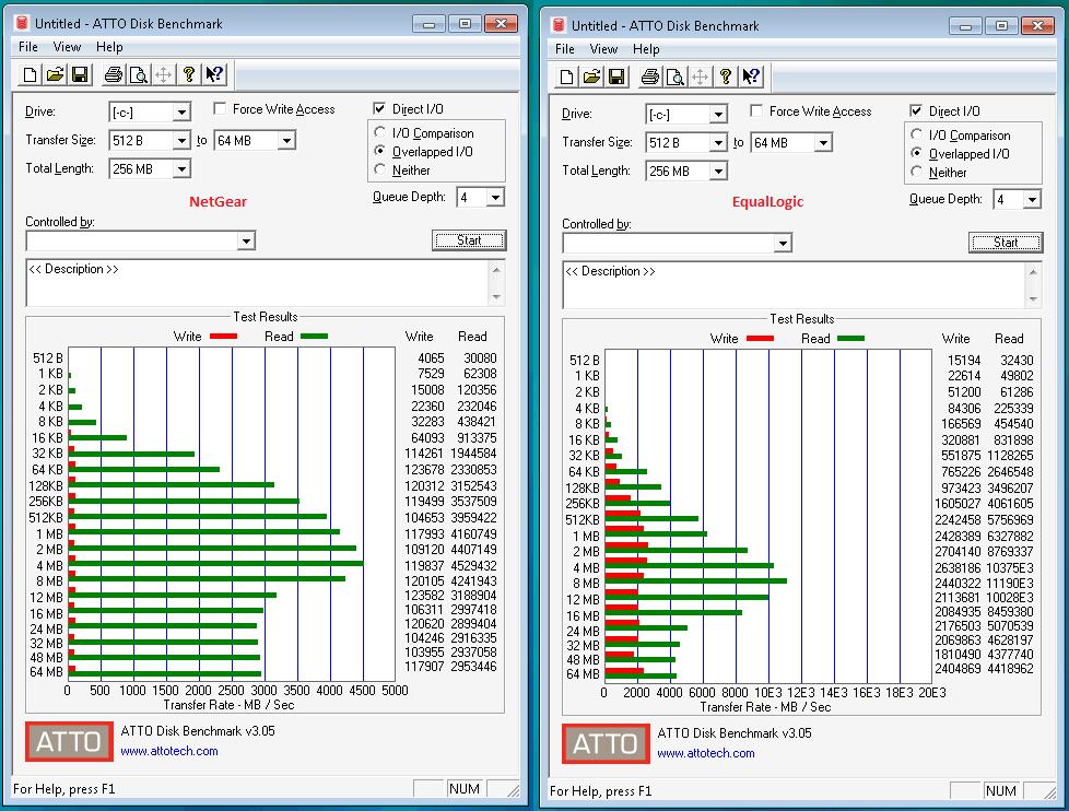 RN3220 / RN4200 Crippling iSCSI Write Performance - NETGEAR Communities