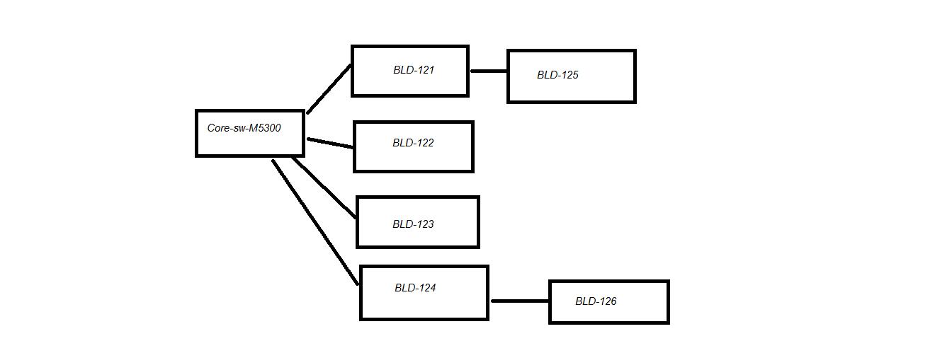 Solved: Inter-vlan routing not working on M5300-28GF3 (GSM