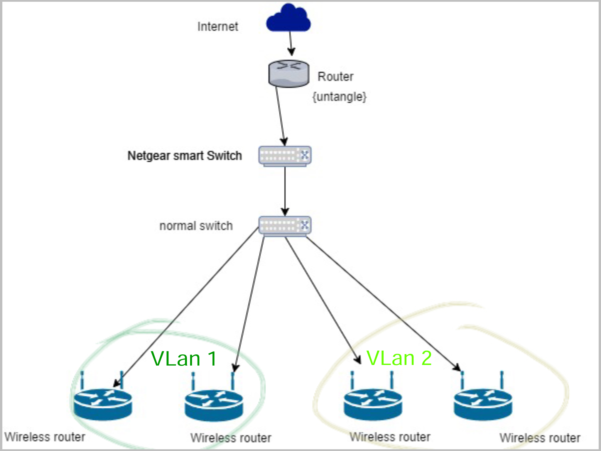 Multiple Vlans, on one port - NETGEAR Communities
