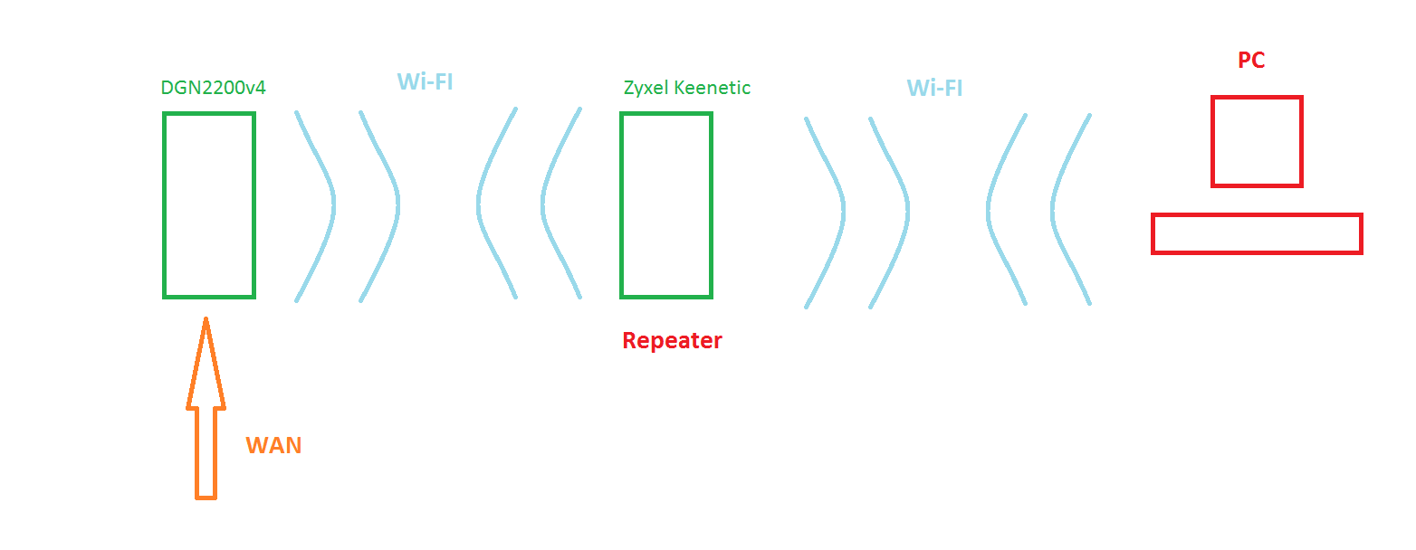 DGN2200v4 as a leader for repeater - NETGEAR Communities