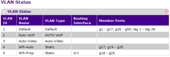 VLAN Configuration between Netgear and Unifi - NETGEAR