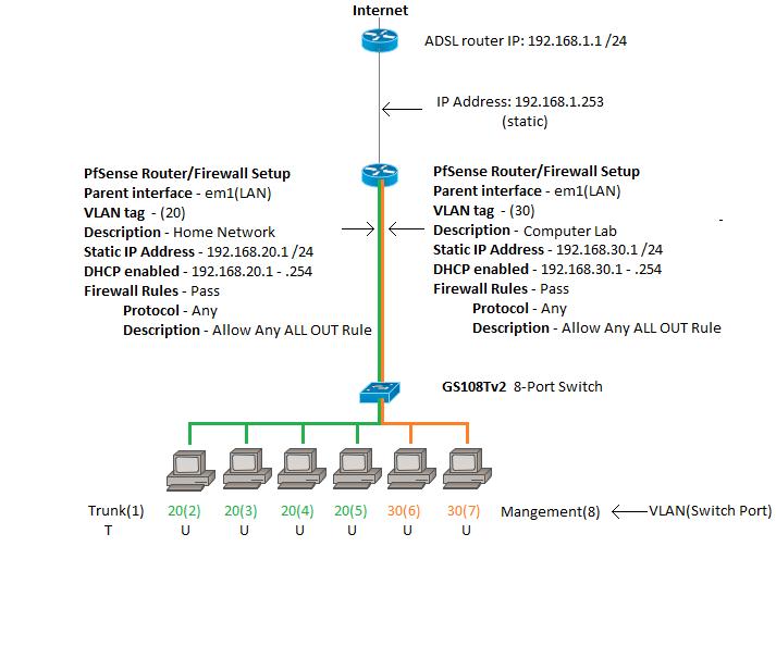 Solved: VLAN Setup - NETGEAR Communities