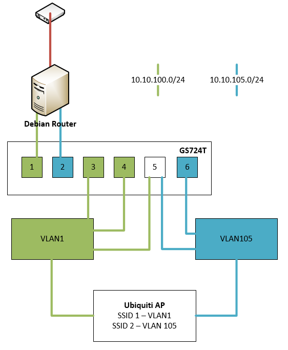 VLAN setup with Netgear GS724T and Ubiquiti APs - NETGEAR Communities