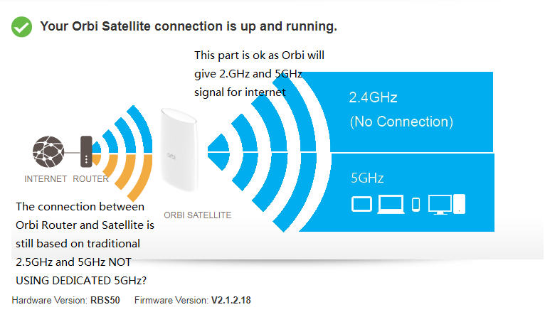 How to tell signal strength between router and sat
