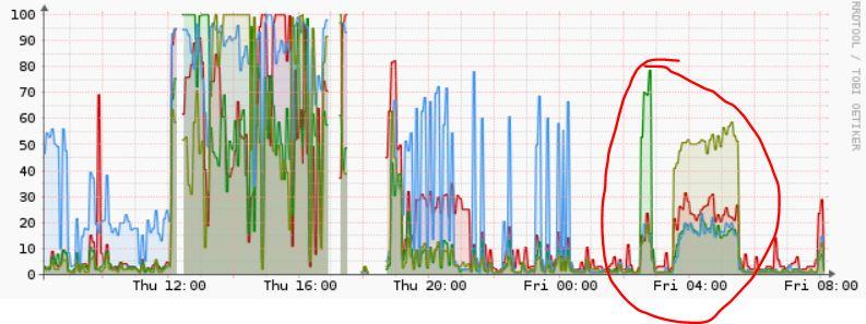 Very poor performance on iSCSI - NETGEAR Communities