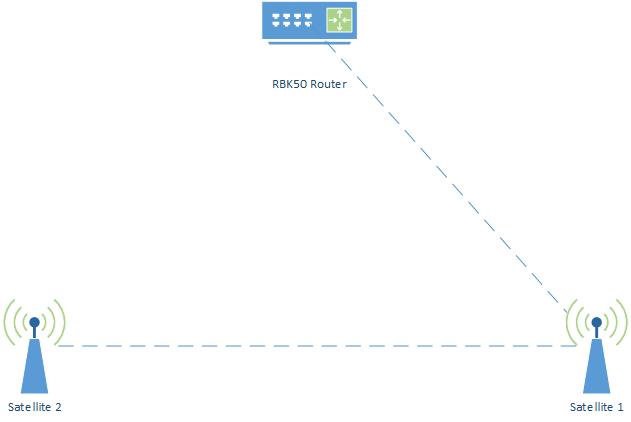 Backhaul Breaks The Whole Network Netgear Communities