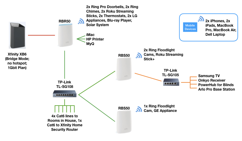 My Ethernet Backhaul Setup Netgear Communities