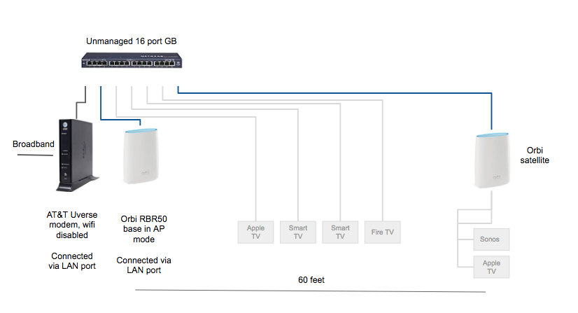 Orbi hardwired satellite issues - can't see satell