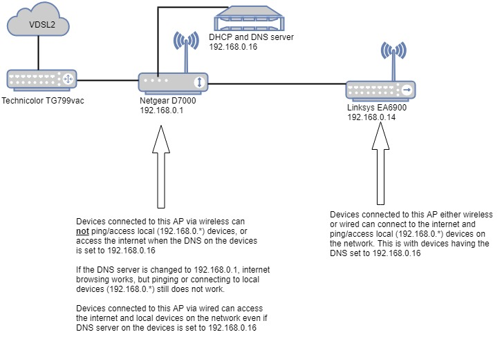 d7000 internet works on wired but not wireless netgear communities