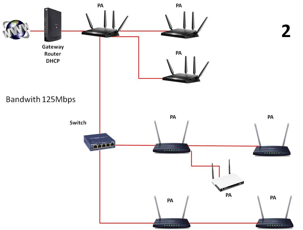 Solved: Re: AC2600 and DHCP management - NETGEAR Communities
