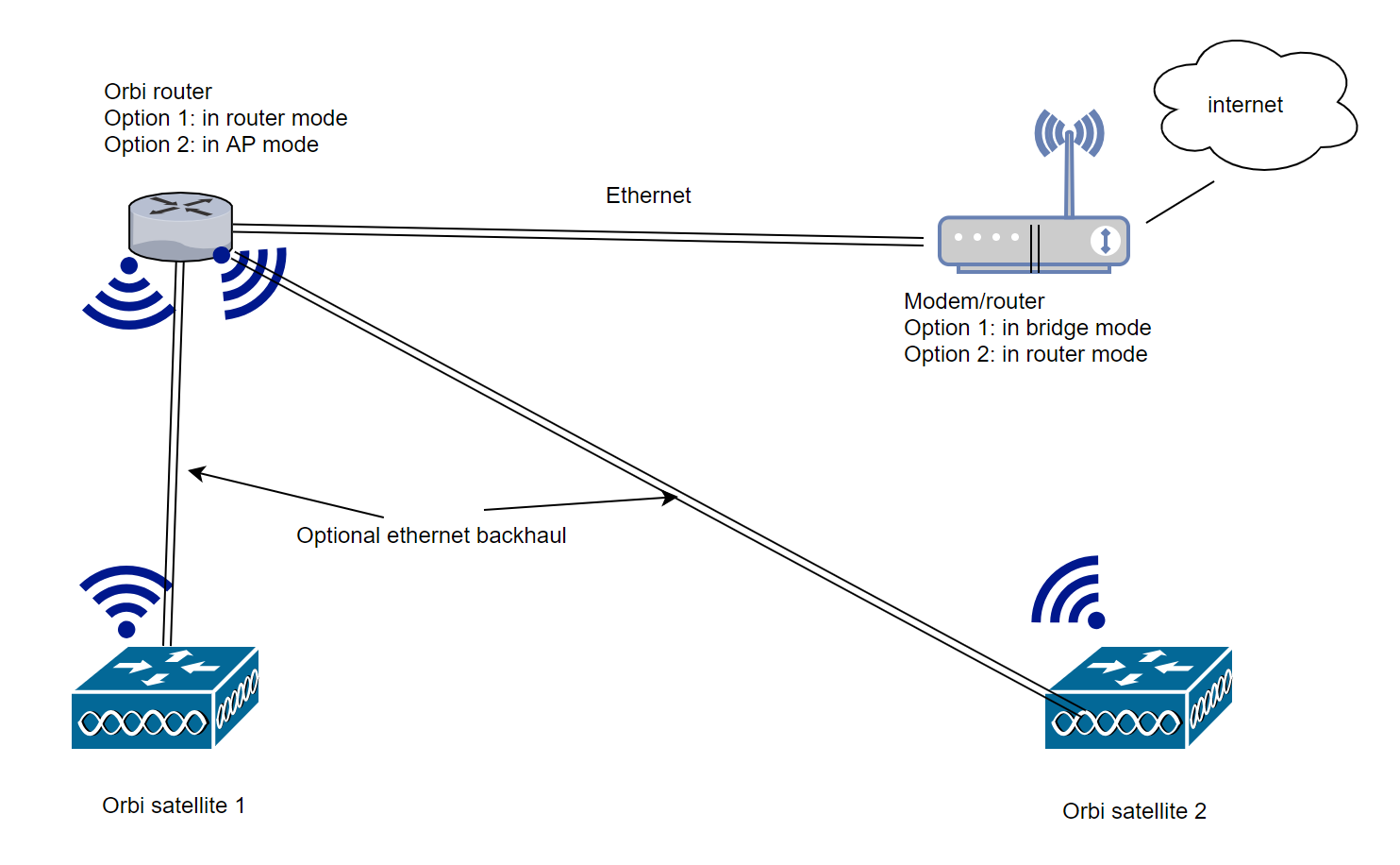 Possible set up RBK23 with Ethernet backhaul - NETGEAR Communities