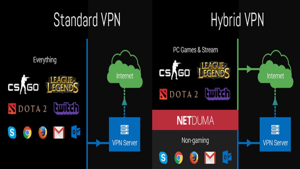 netduma-standard-vpn-hybrid-vpn.png