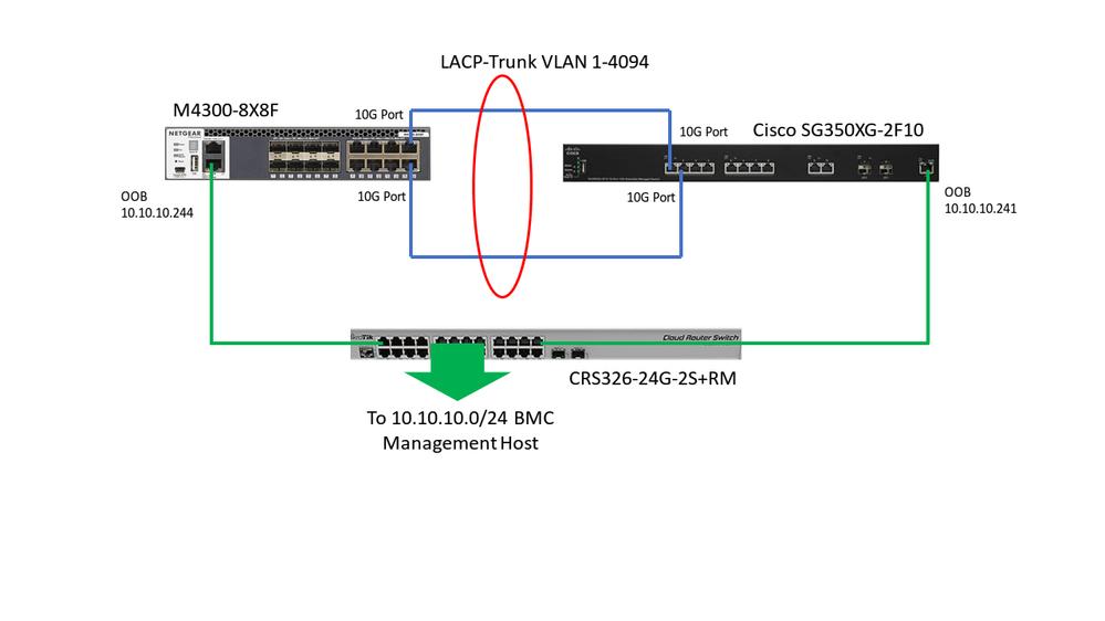 M4300 service port segregation issue? - NETGEAR Communities