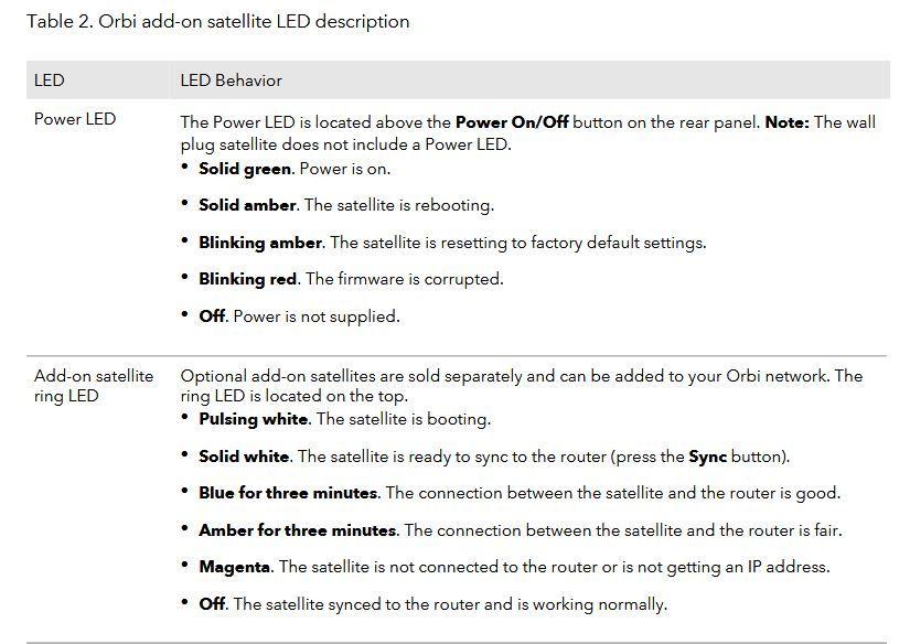 Orbi LEDs.JPG