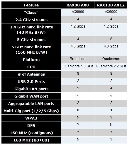 netgear_rax_compare_table.png