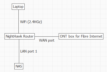 VLAN tagging slows wifi upload speed to NAS - NETGEAR