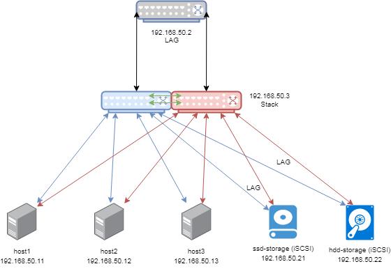 M4300 stack vs non stack, VMware and iSCSI setup - NETGEAR