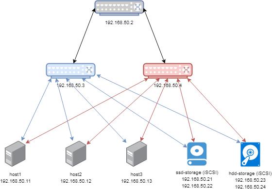 M4300 stack vs non stack, VMware and iSCSI setup - NETGEAR Communities