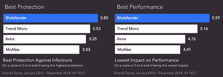 Bitdefender vs Competitors.png